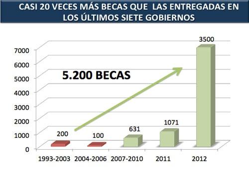 Evolución Becas Ecuador